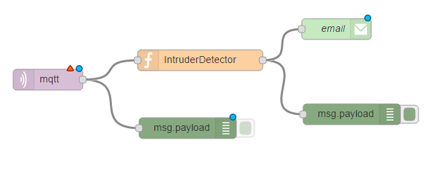Intruder Detector Node RED flow