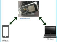 ESP32 Soft AP